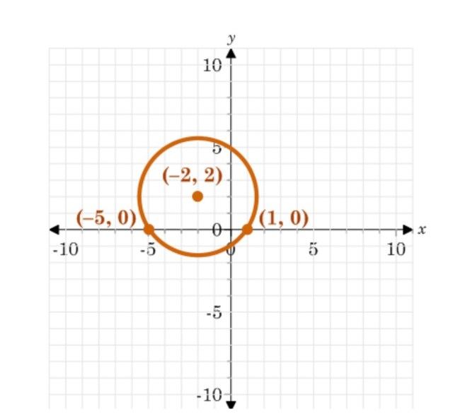 Write the standard form of the equation of the circle shown