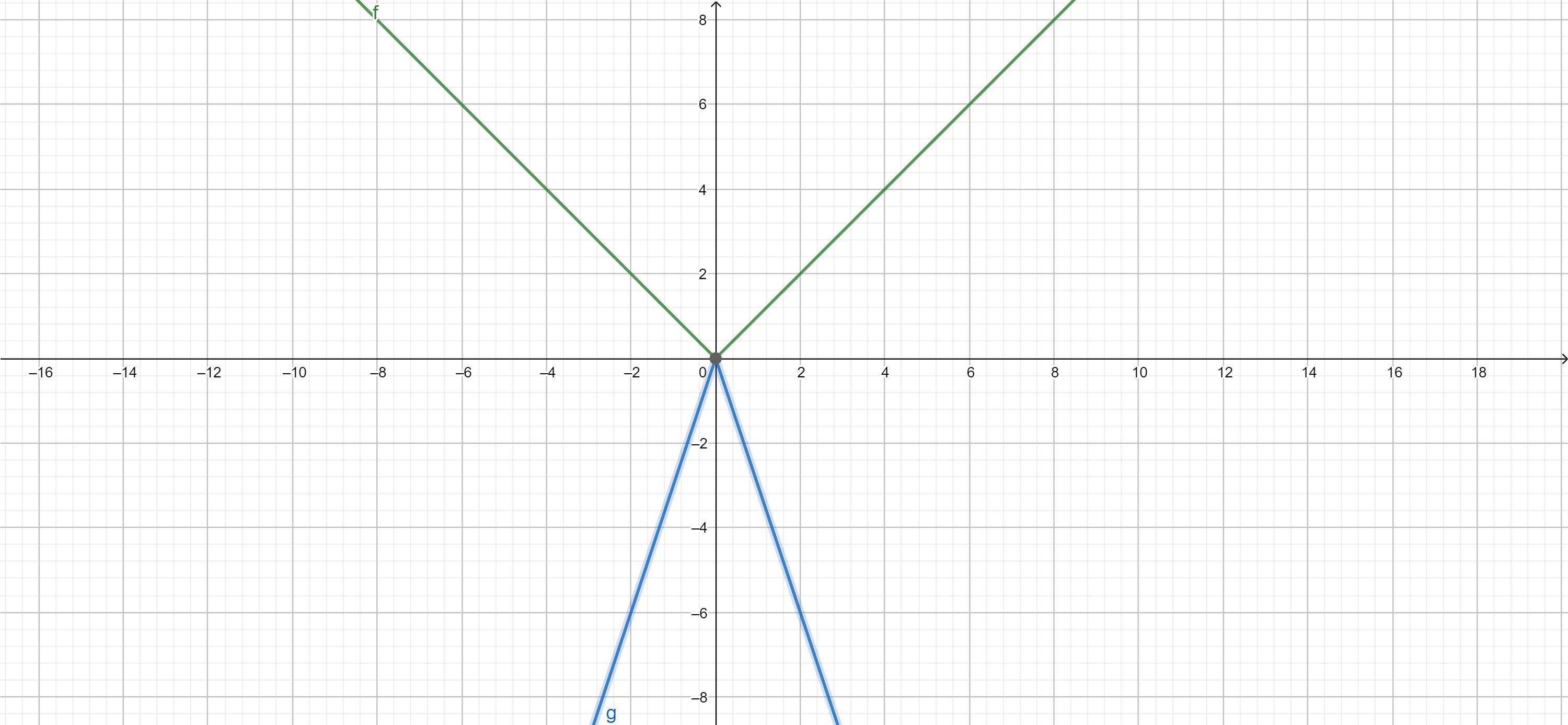 The Graph That Is Made Up Of Two Straight Lines Which Has