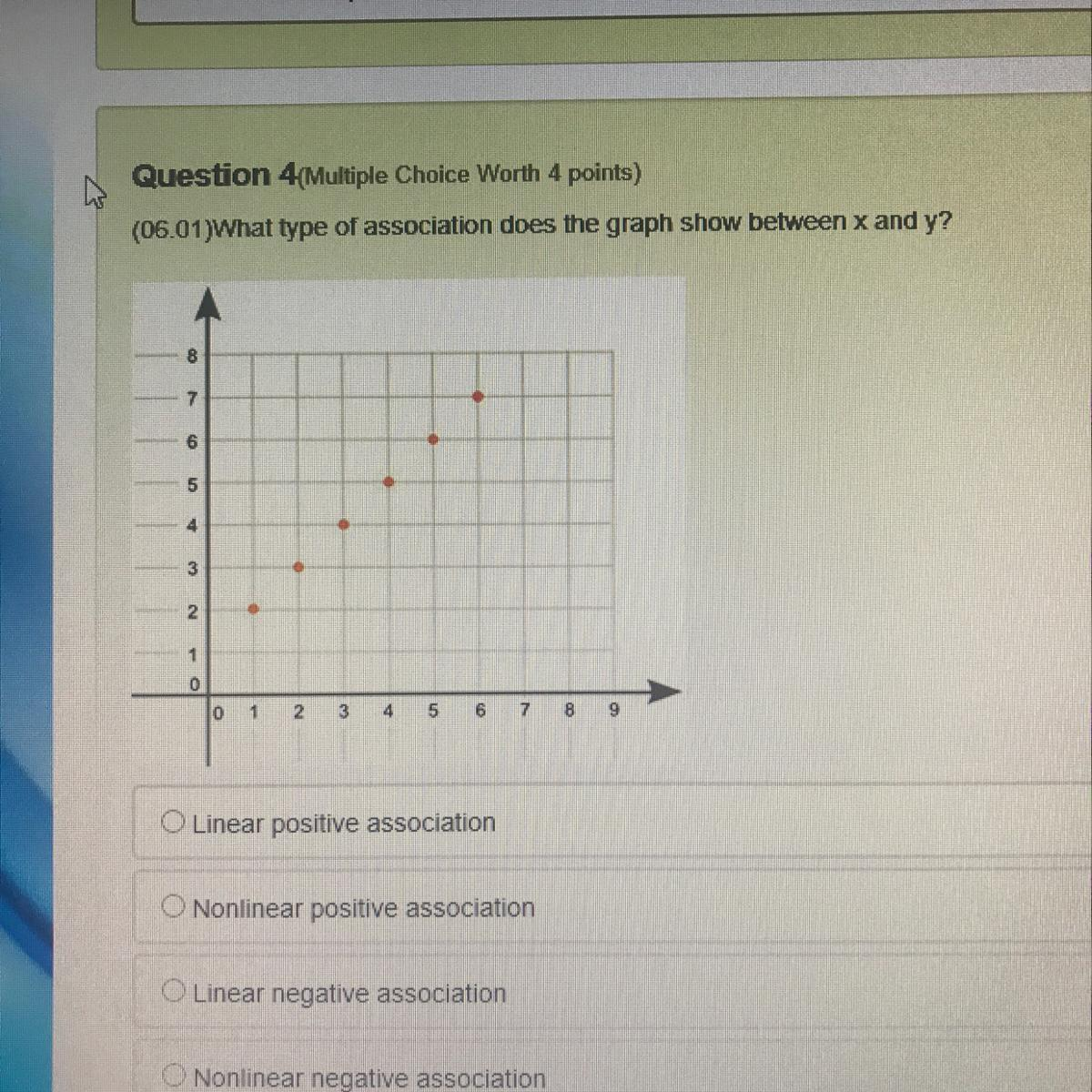 What Type Of Association Does The Graph Show Between X And