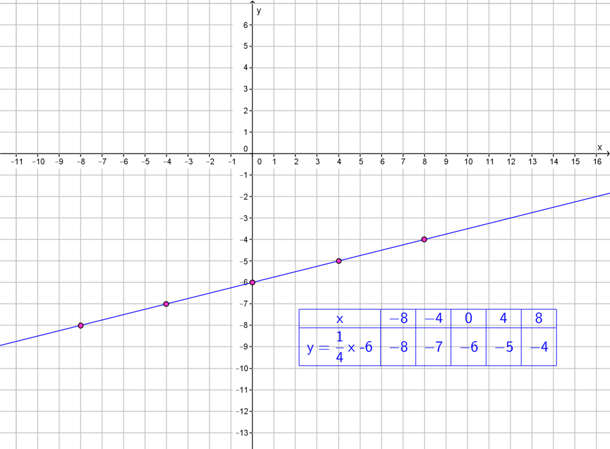 Graph The Linear Equation Y 4x 6