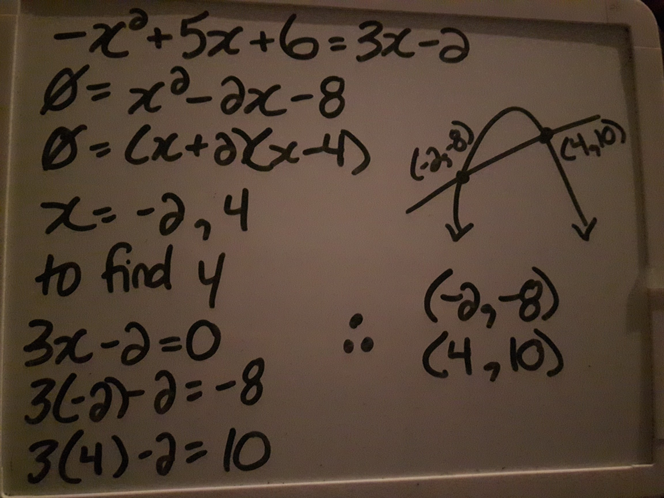 Which Of The Graphs Below Correctly Solve For X In The