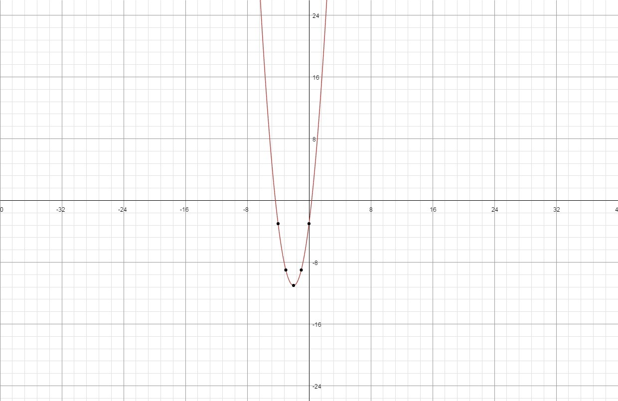 Identify The Vertex For The Graph Of Y 2x2 8x 3