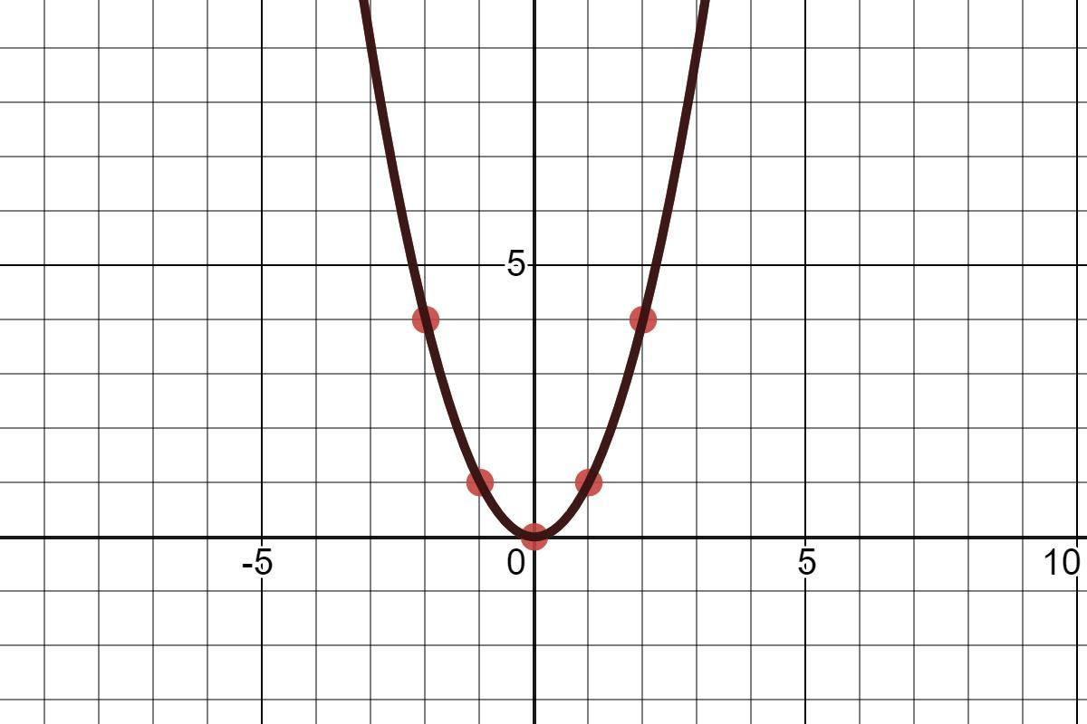 The Graph Of The Parent Function F X X 2 Is Reflected