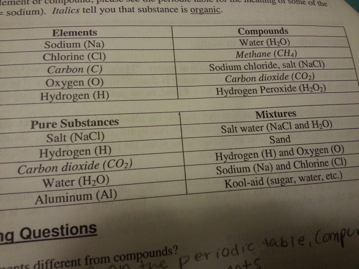 Is It Always Possible To Identify Something As An Element
