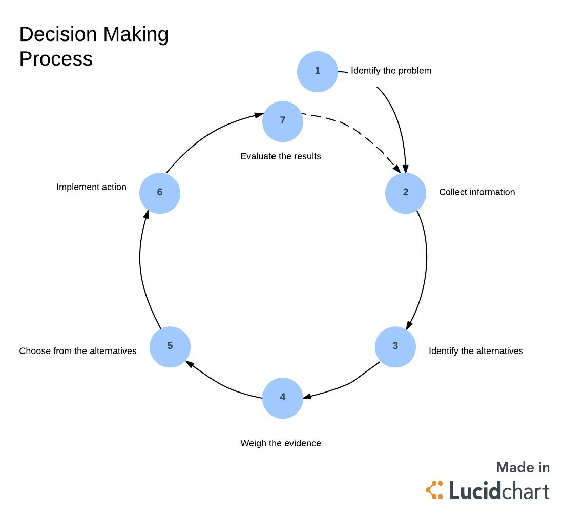 At Which Step Is A Solution Implemented In The Decision