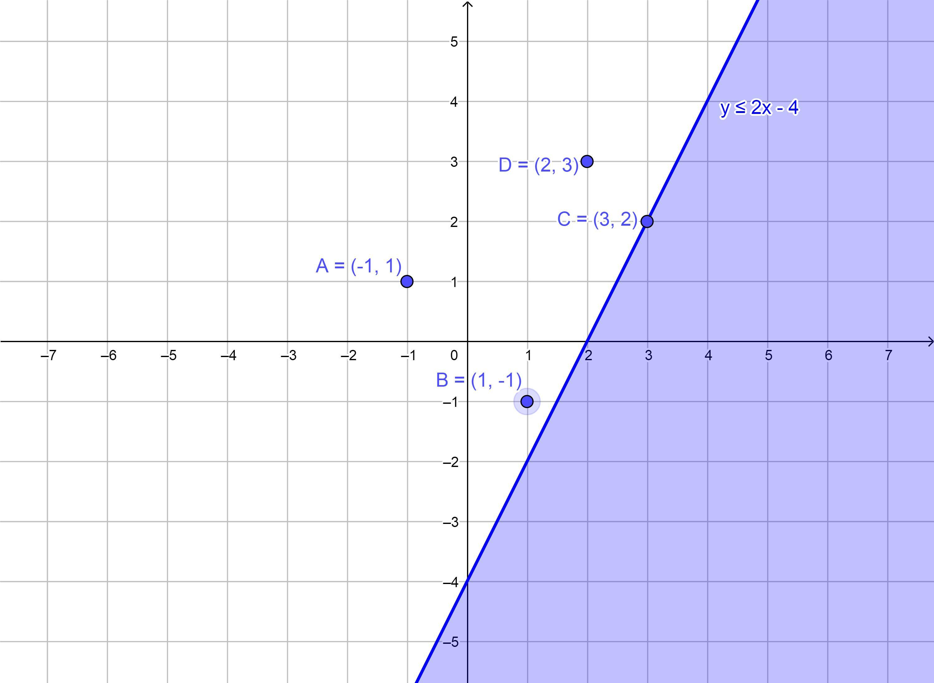 The Solutions To The Inequality Y 2x 4 Are Shaded On
