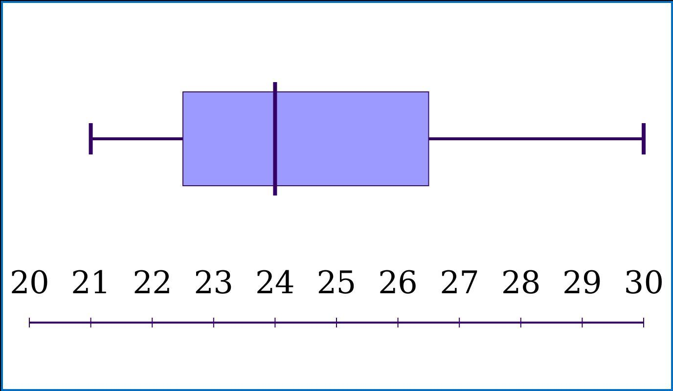 Make A Box And Whisker Plot Of The Following Data Show
