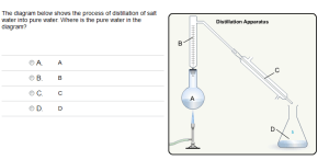 The diagram below shows the process of distillation of