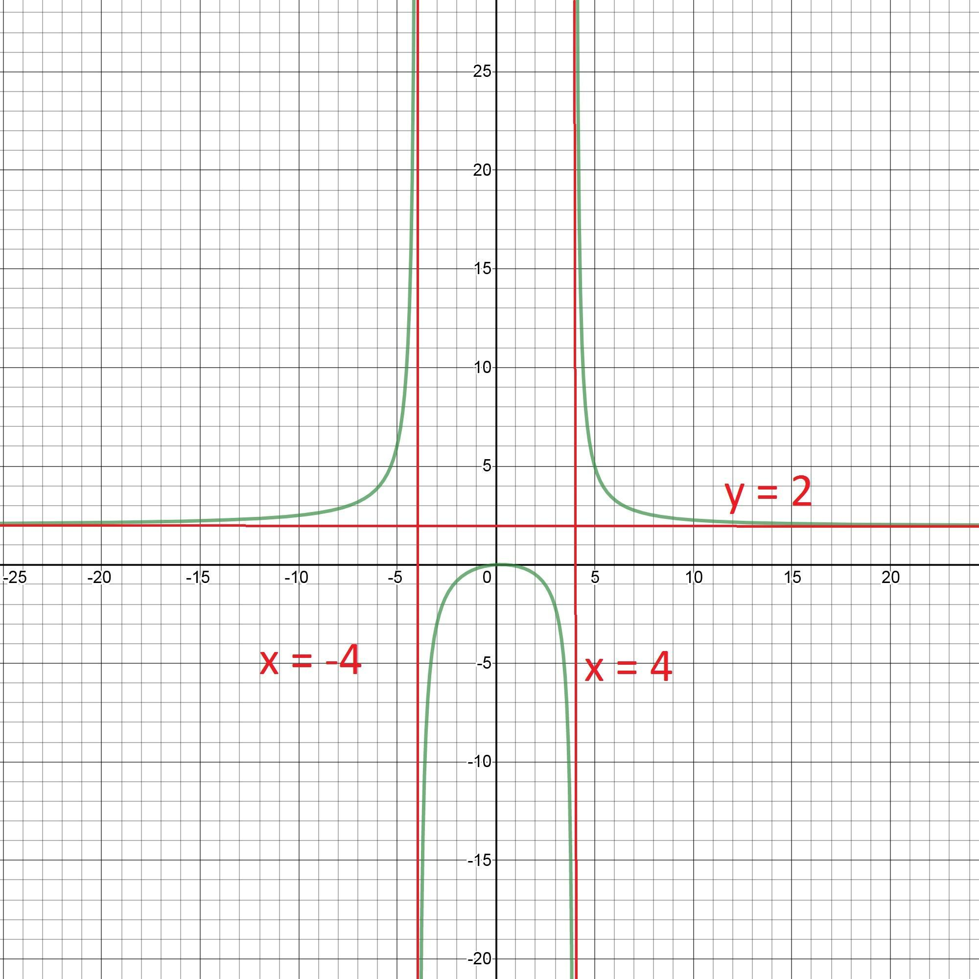 Sketch The Graph Of The Rational Function F X 2x2 X