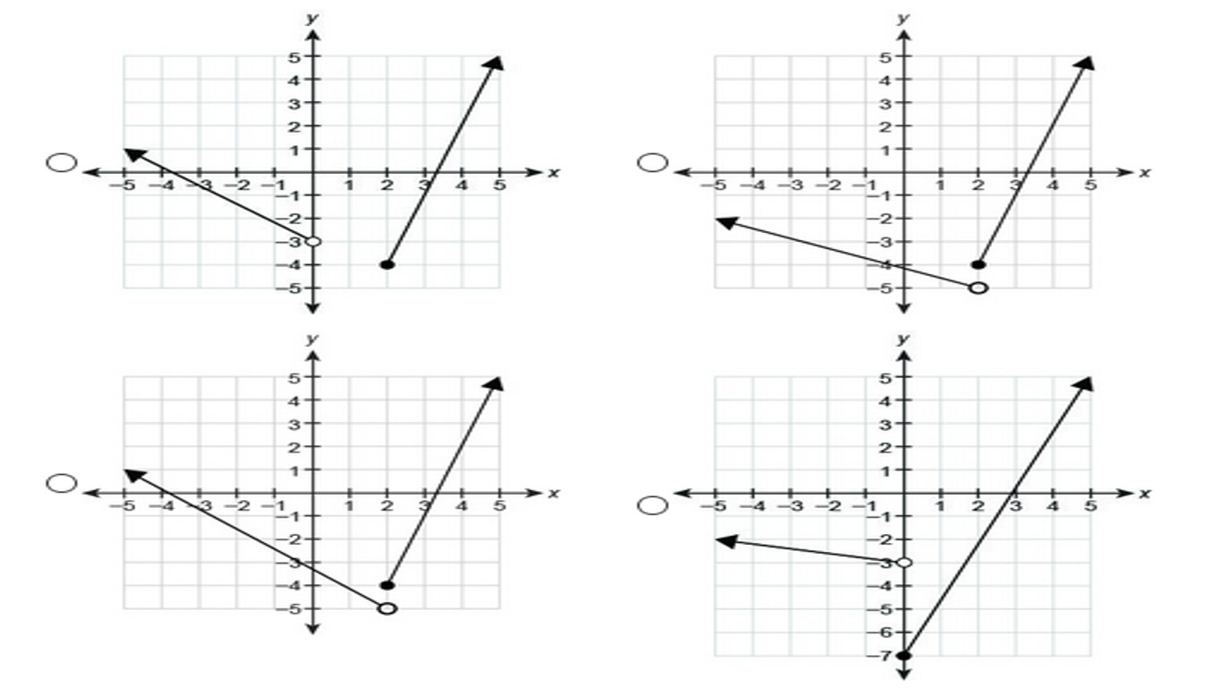Which Graph Represents The Piecewise Defined Function 4