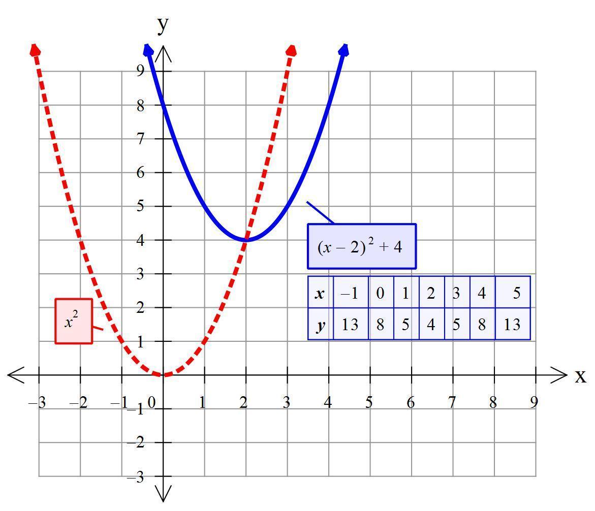 Graph Y X 2 2 4 Nnn