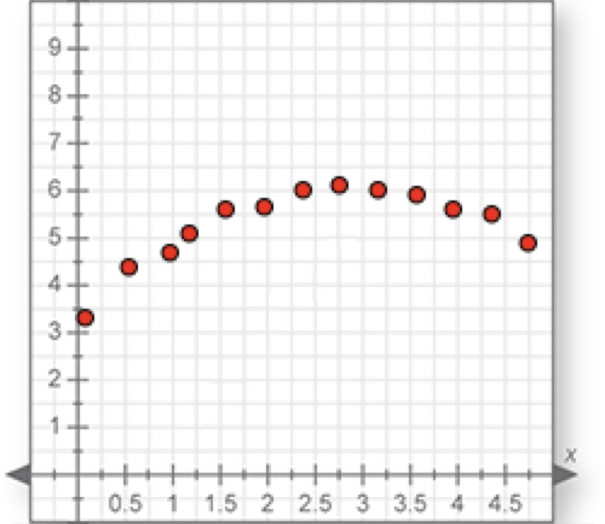 Please Help By Visual Inspection Determine The Best Fitting Regression Model For The Data Plot