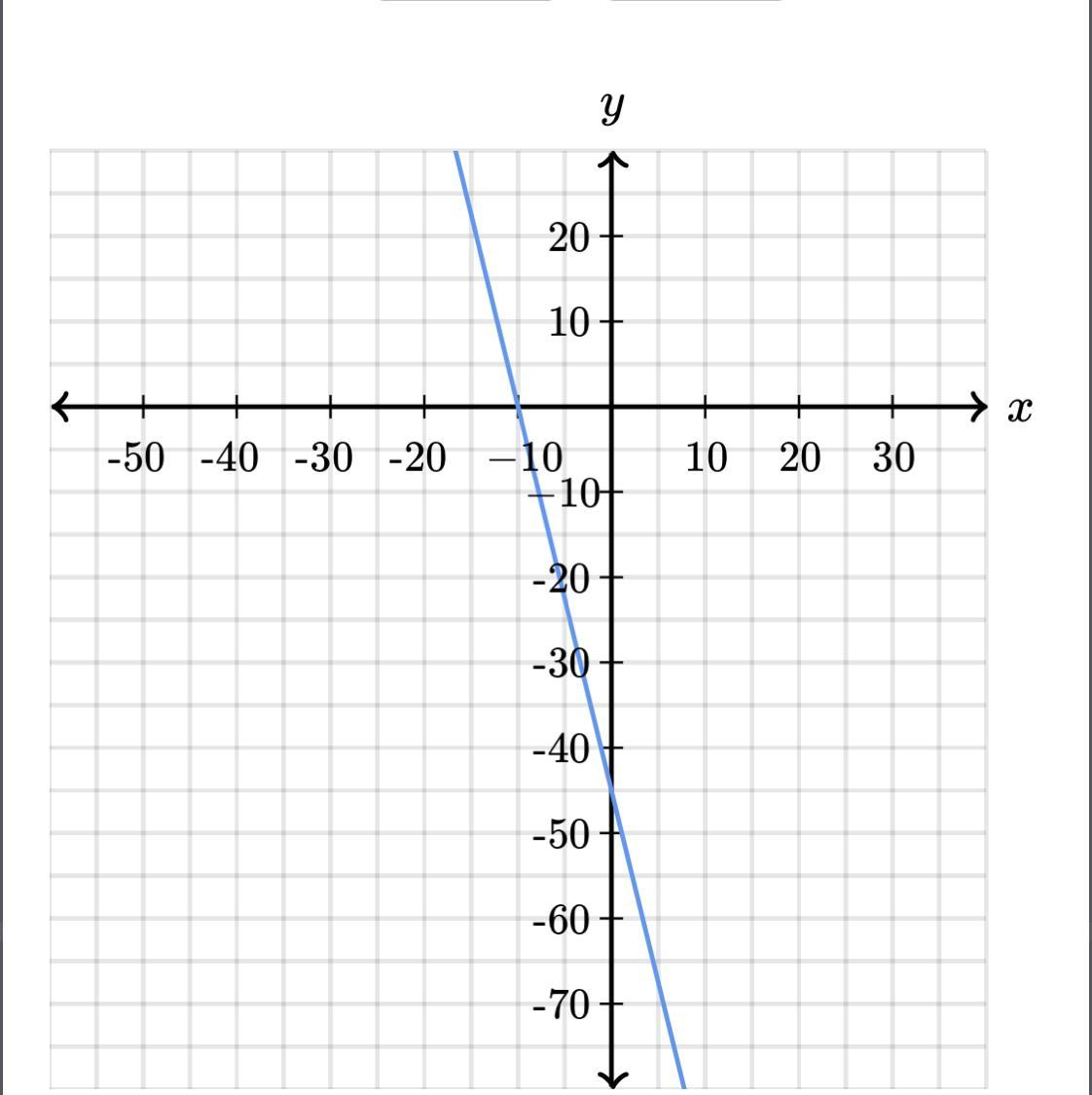 Determine The Intercepts Of The Line Y Intercept