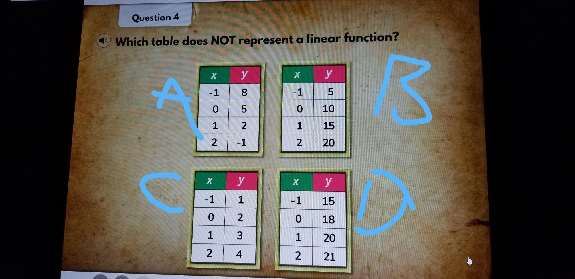 Which Table Does Not Represent A Linear Function
