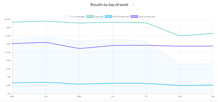 Average engagement rates by day of the week.