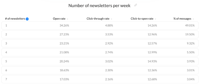 Email campaigns best practice - adjust your mailing frequency to reach above average results.
