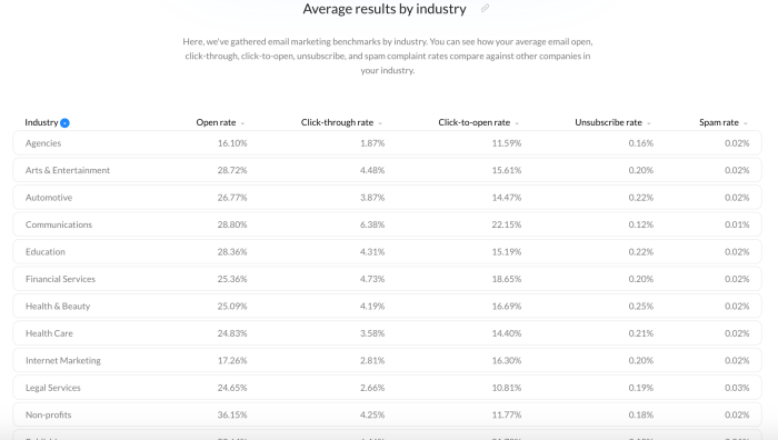 average email results by industry.