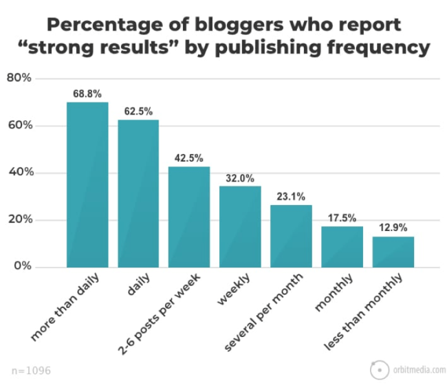 blogging results by publishing frequency.