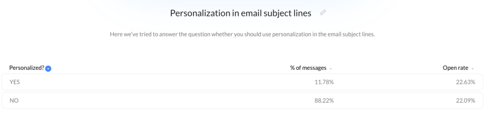The effectiveness of using personalization in email subject lines based on the Email Marketing Benchmarks report data.