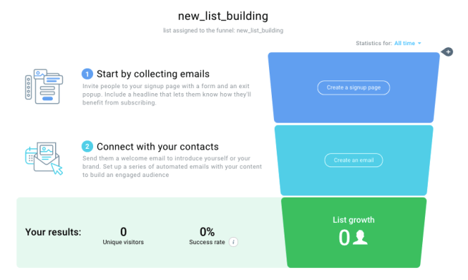Example of a simple list building funnel created in GetResponse Conversion Funnels.