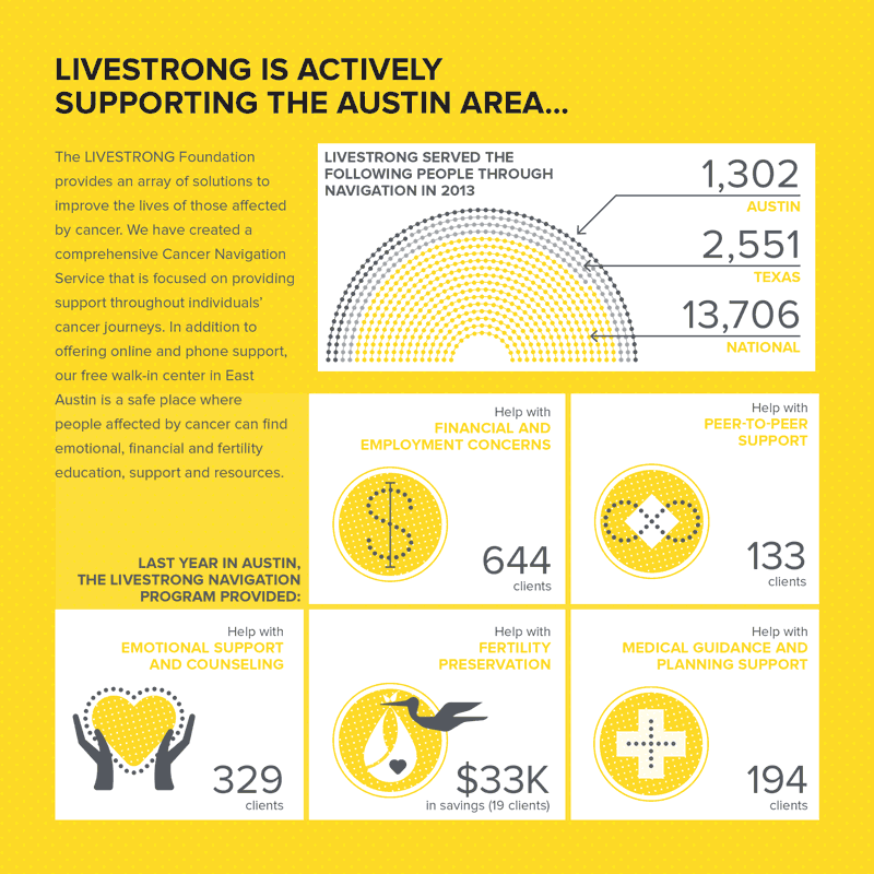 Livestrong Page 2