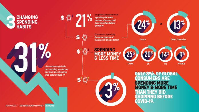 67% of Consumers Have Returned to Non-Essential In-Store Shopping - Report - Brand Spur