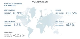 Strong deliveries for Volkswagen Group in October