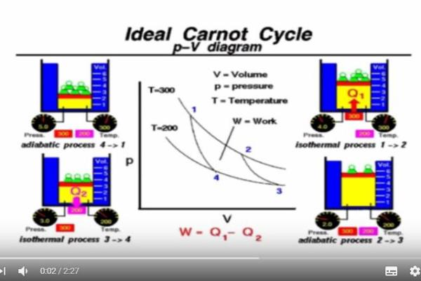 ideal-carnot-cycle