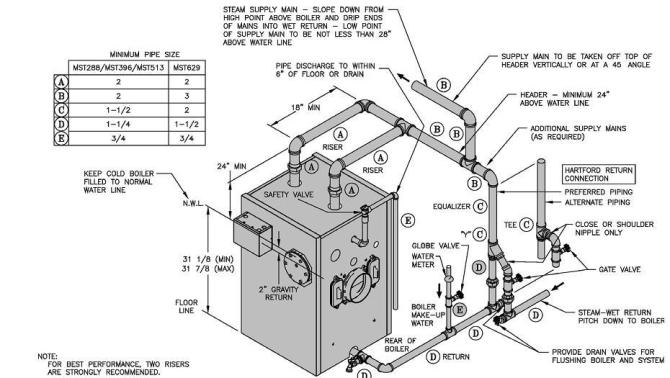 new gas boiler pipping help — heating help the wall