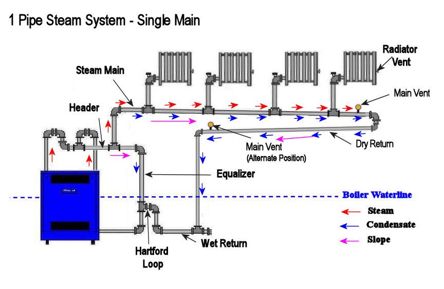 steam heating diagram