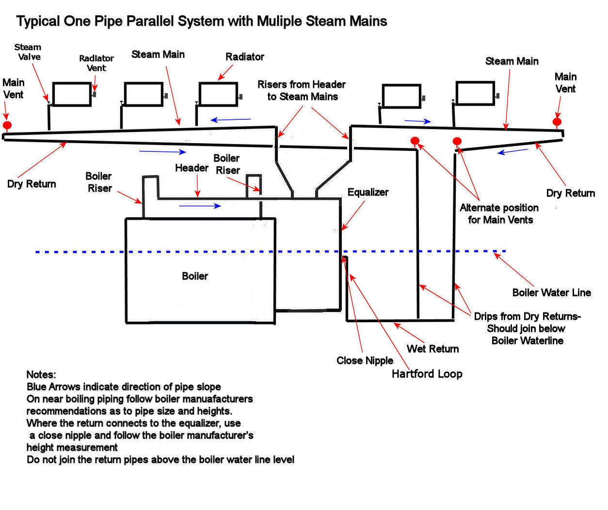 1 Pipe Parallel Steam Multiple Mains?resize\\\\\\\\\\\\\\\\\\\\\\\\\\\\\\\=665%2C557\\\\\\\\\\\\\\\\\\\\\\\\\\\\\\\&ssl\\\\\\\\\\\\\\\\\\\\\\\\\\\\\\\=1 owwm wiki wiring diagrams,wiki \u2022 indy500 co  at mifinder.co