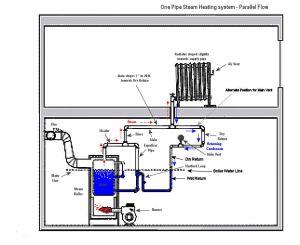 Hartford Loop — Heating Help: The Wall