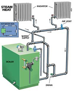 Bryant 235BAW cleaning procedure? — Heating Help: The Wall