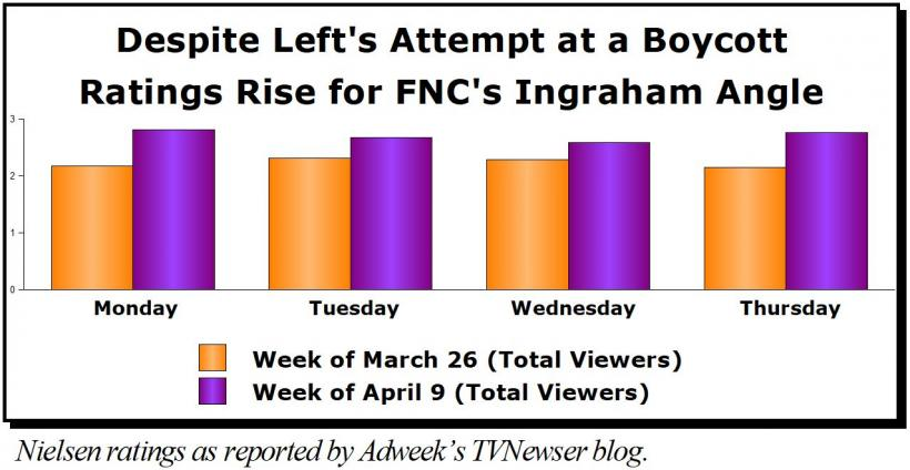 Nielsen Ratings as reported by Adweek's TV Newser Blog. Photo credit to Newsbusters.