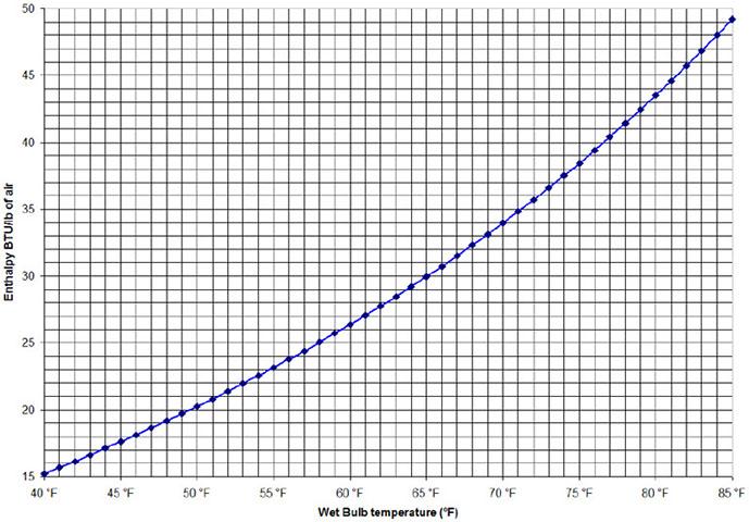 Dry Bulb To Wet Bulb Calculator Diydrywalls Org