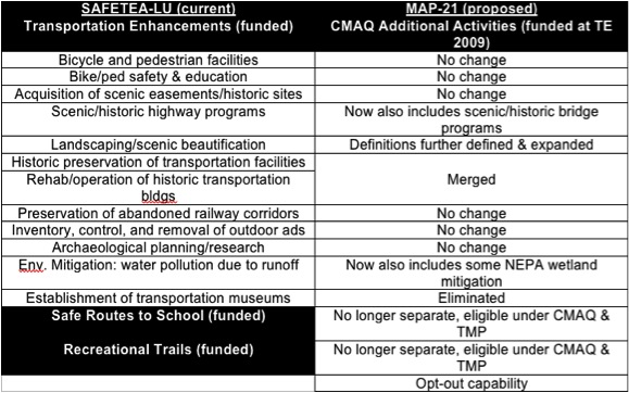 """What's Lost When Transportation Enhancements Becomes """"CMAQ"""