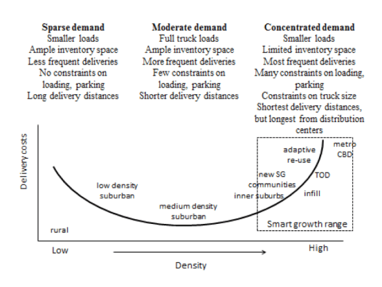 How density impacts freight efficiency. Image courtesy of Genevieve Giuliano