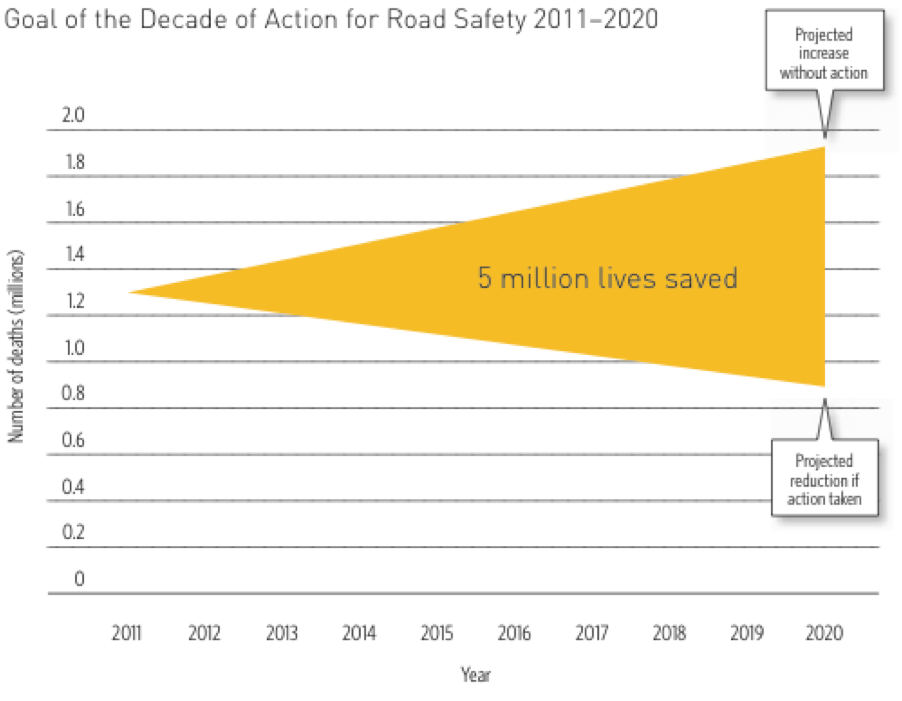 The UN Decade of Action for Road Safety seeks to save 5 million lives by 2020, principally by focusing on the safety of pedestrians, bicyclists, and motorcyclists. Image: WHO