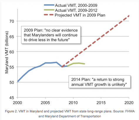 The Maryland Department of Transportation expected driving to continue on an optimistic upward trend after the recession ended. Now the state is reconsidering. Image: SSTI
