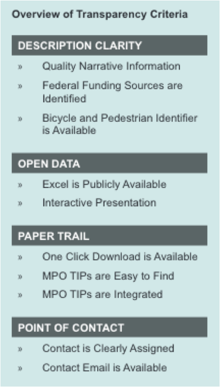 Transparency criteria for STIPs. Image: Advocacy Advance
