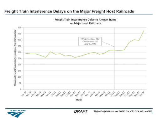 Source: ##http://www.amtrak.com/ccurl/621/650/Amtrak-Monthly-Performance-Report-June-2014.pdf##Amtrak##