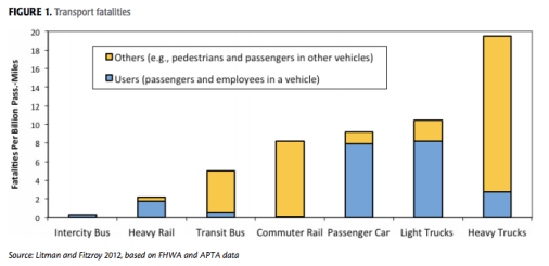 Traffic fatality risk by transportation mode. Image: Journal of Public Transportation