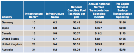 U.S. drivers pay far lower gas taxes than in peer countries. They also get less national transportation investment. Image: Eno