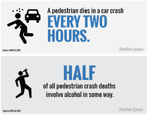 In a hyperbolic article, the left-wing publication Mother Jones interpreted national pedestrian fatality stats to mean people who have been drinking shouldn't walk anywhere on New Year's Eve. Image: Mother Jones