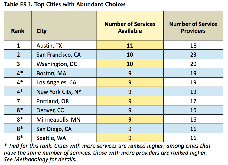 Best Cities For Living Without A Car In The Us