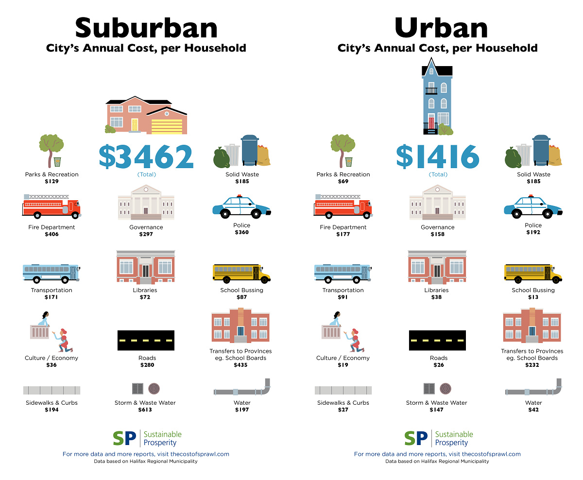 Sprawl Costs The Public More Than Twice As Much As Compact