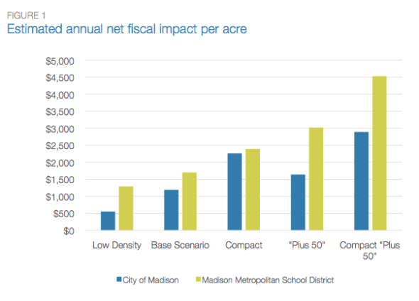 A Smart Growth America fiscal impact analysis found that high-density development produced way better returns for local political jurisdictions.