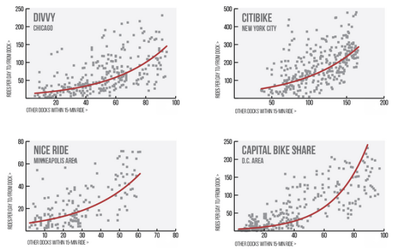 There's a strong correlation between bike share station density and how many people use the system. Image: NACTO