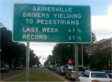 By letting drivers know how they were doing, Gainesville improved yielding rates by 26 percent.
