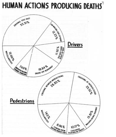 A graph from a 1933 publication by Traveler's Insurance Company pins the blame for traffic deaths on individuals. Image: Vardi, 2014
